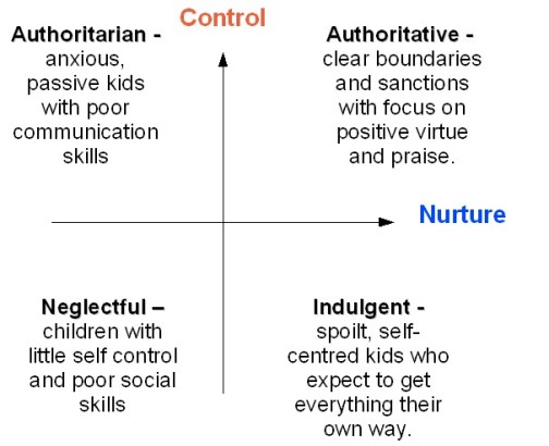 parenting-nurture-and-control